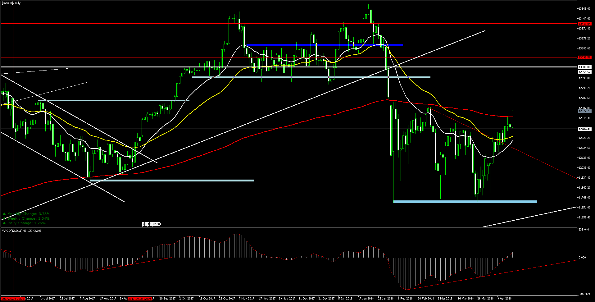 CFD DAX30